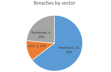 breachesbysector