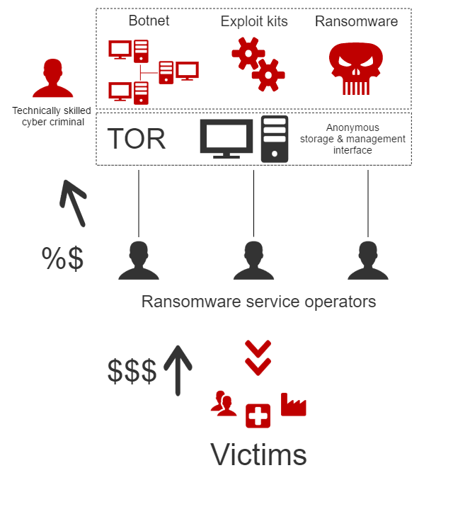 Prevent ransomware infections as a service